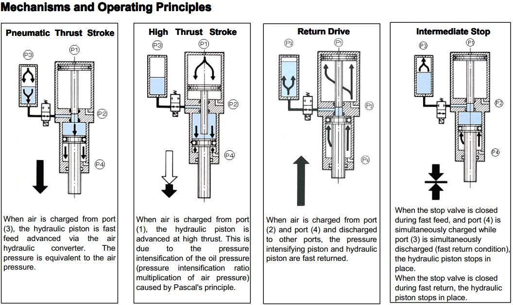 Air Hydro System