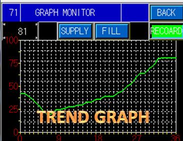 HMI PLC Mitsubihsi Trend Graph